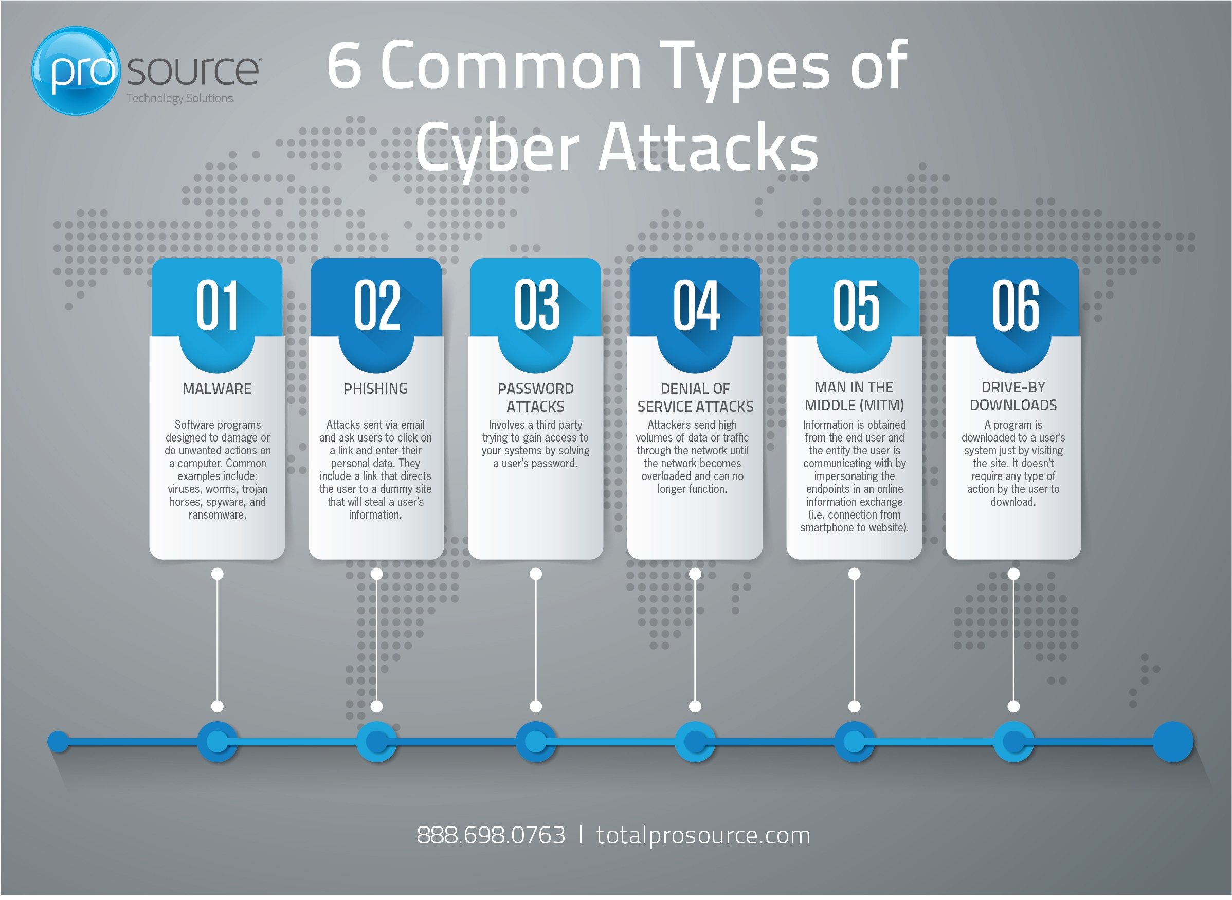 6 Common Types of Cyber Attacks Infographic