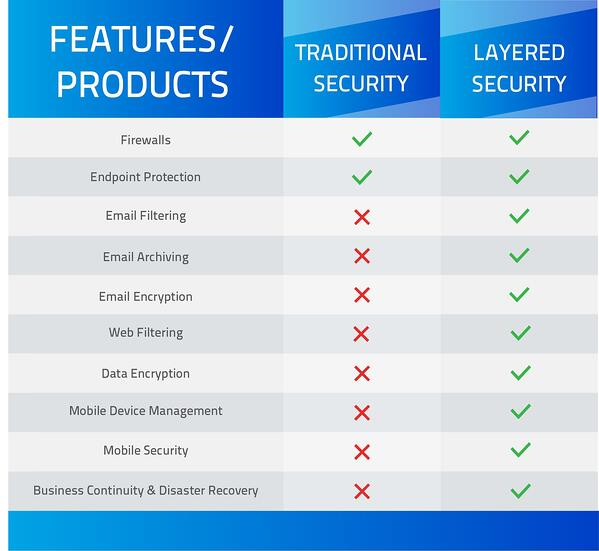 Layered Security vs Traditional Security
