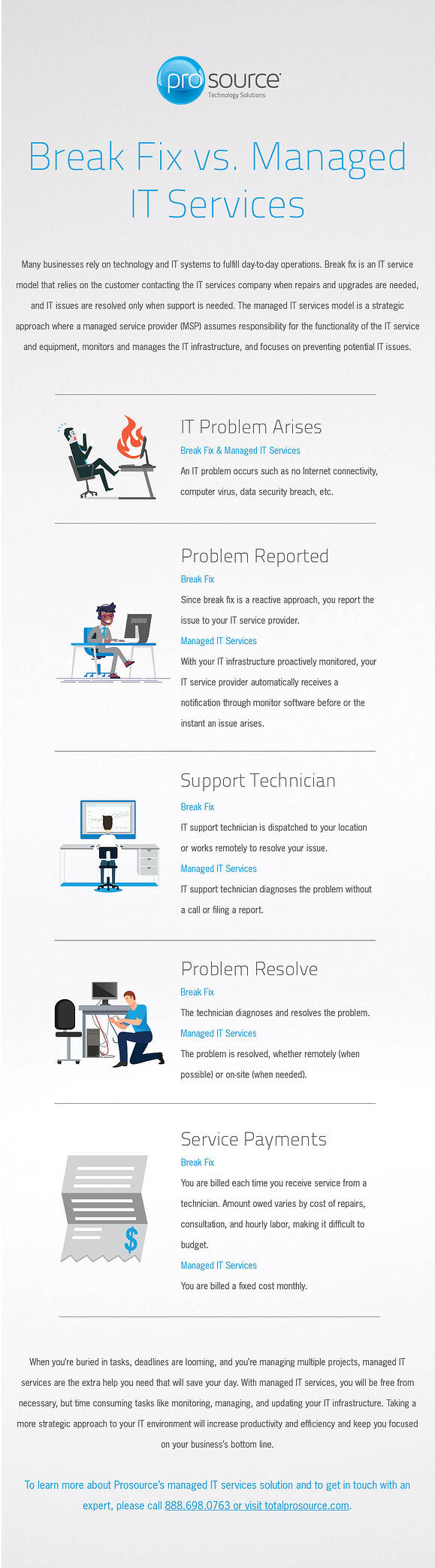 MITS vs. Break Fix Infographic_Web-1.jpg